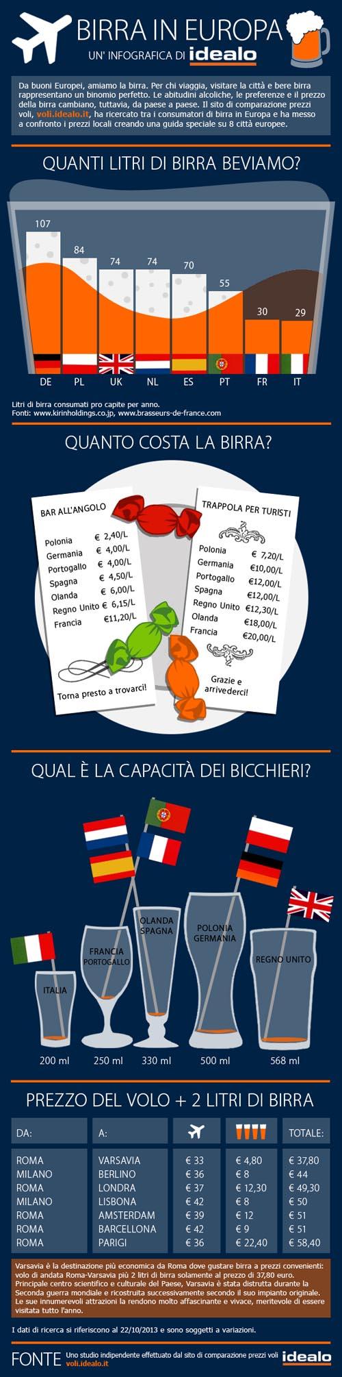 Le migliori birre dEuropa - Infografica